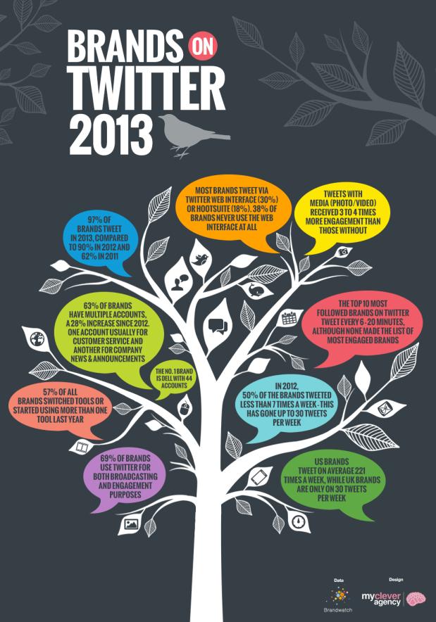 brands-twitter-2013