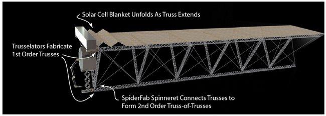nasa-spiderfab-trusselator
