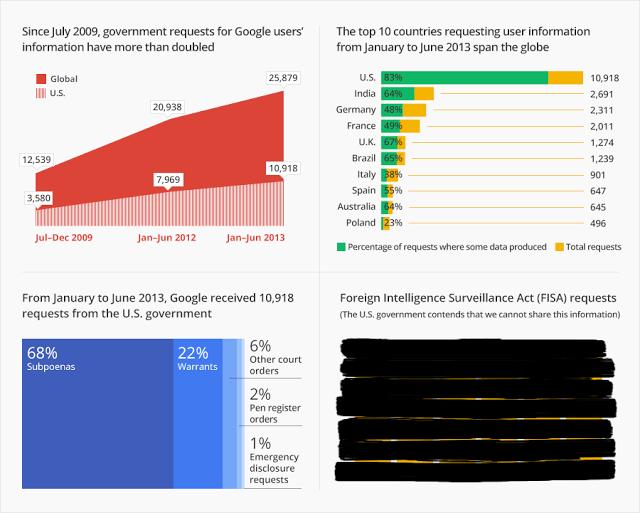 google_transparencyreport