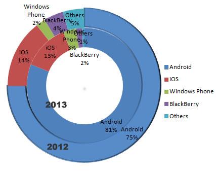 Nuevo récord: Android llega al 81% de móviles vendidos en el 3er trimestre