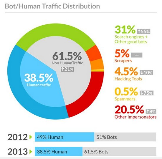 bots-human-internet-incapsula