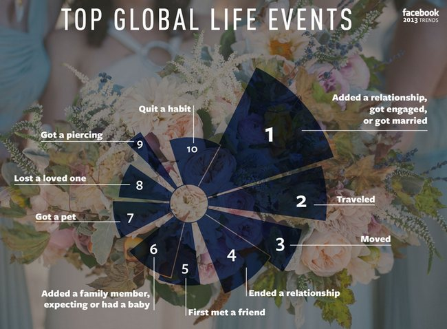 facebook-top-global-life-events-2013