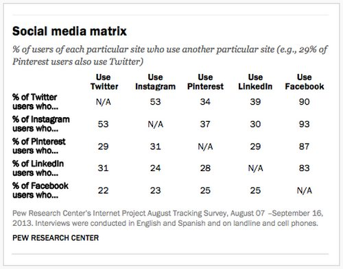social-media-matrix-pew-internet