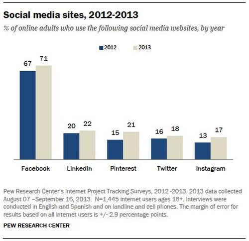 social-media-sites-2012-2013-pew-research