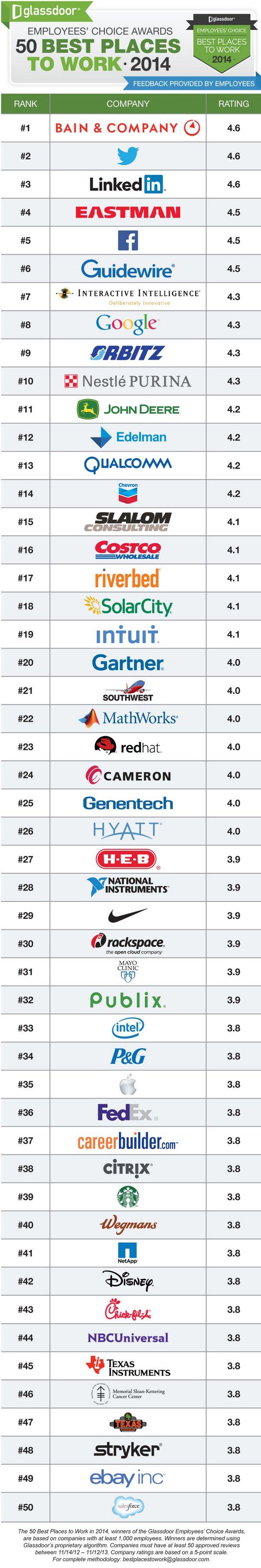 top-50-companies-to-work-2014