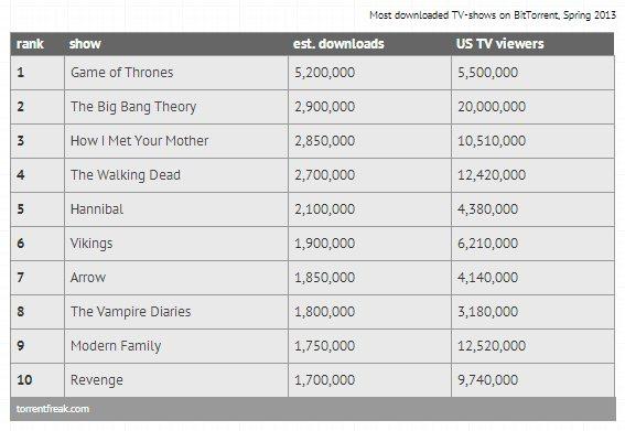 torrentfreak-most-downloaded-tv-shows-spring-2013