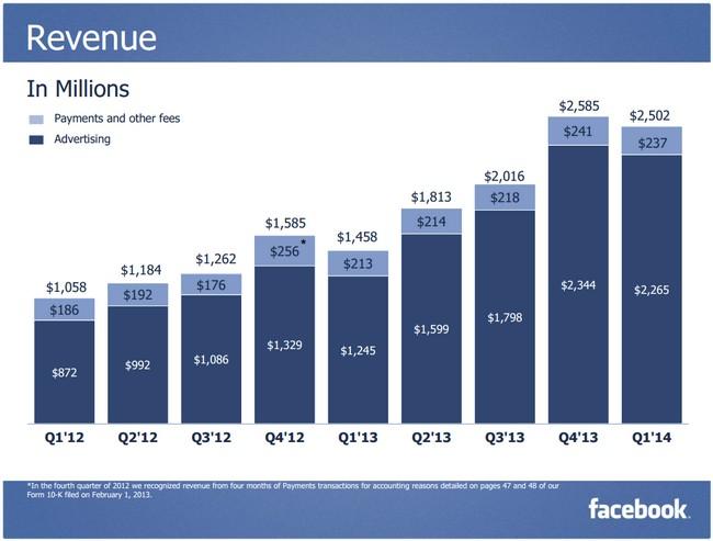 facebook-revenue-2013-2014