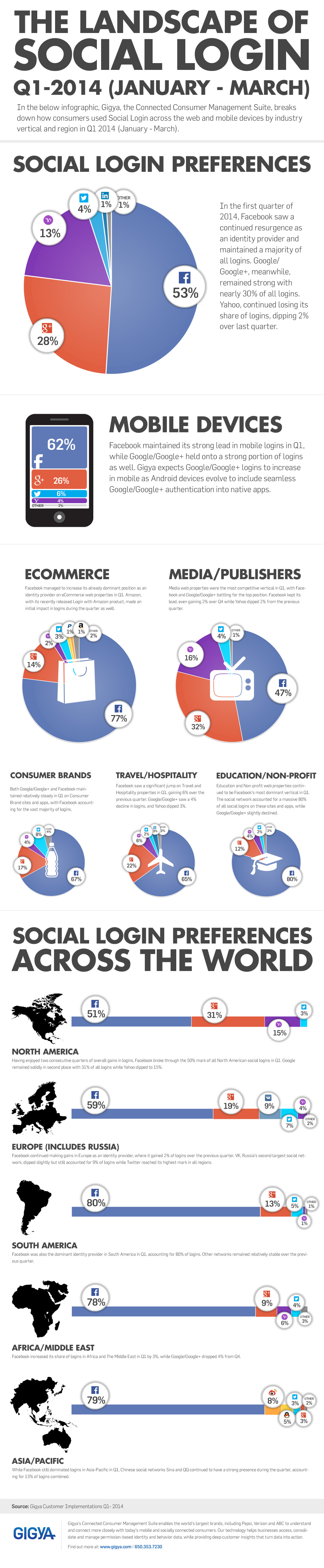 social-login-1er-cuarto-2014