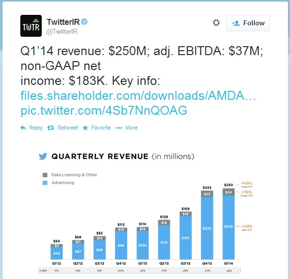 twitter-revenue-1st-quarter-2014