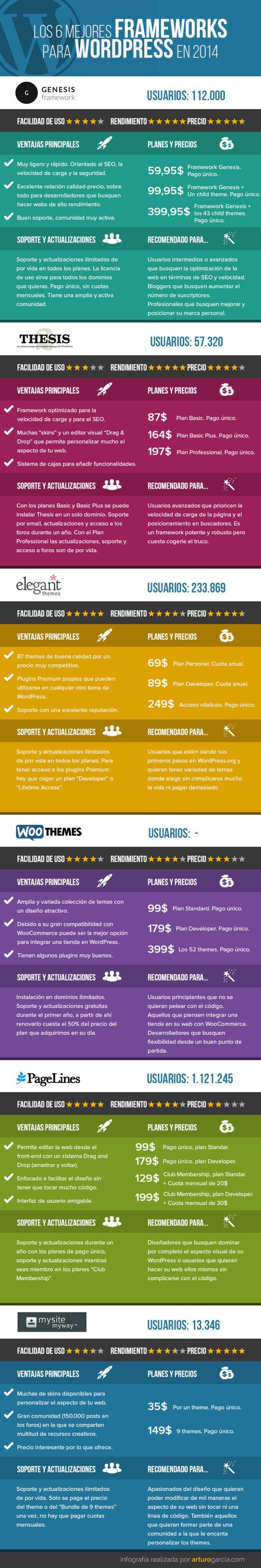5-mejores-frameworks-para-wordpress
