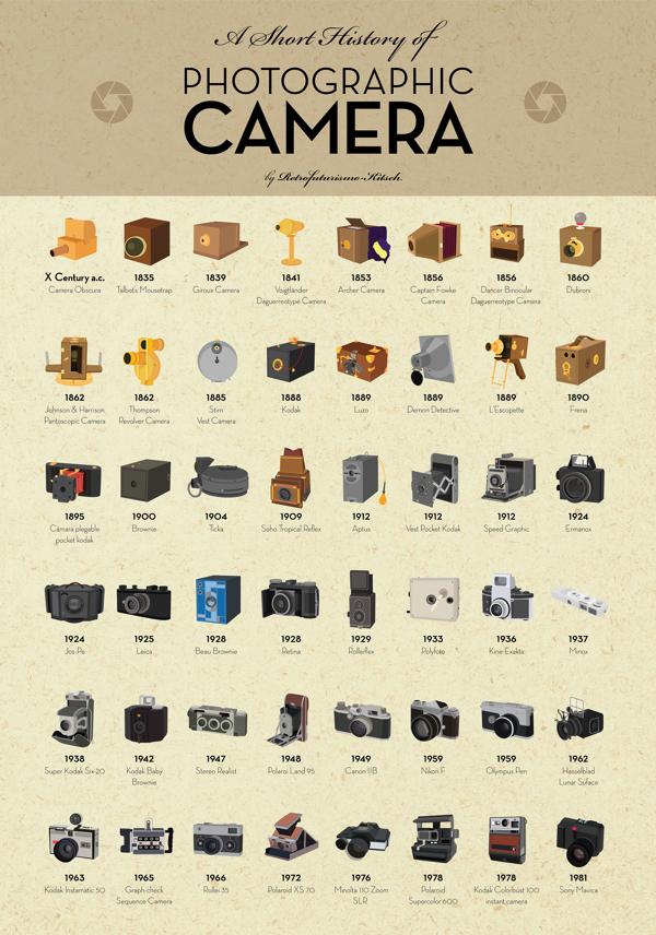 historia-camaras-fotográficas-analogas