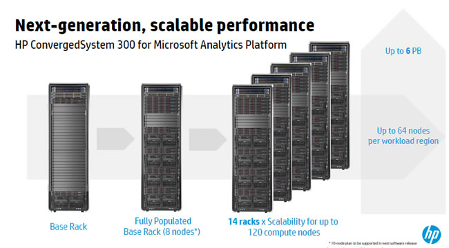 hp-converged-Microsoft-analytics-Platform4