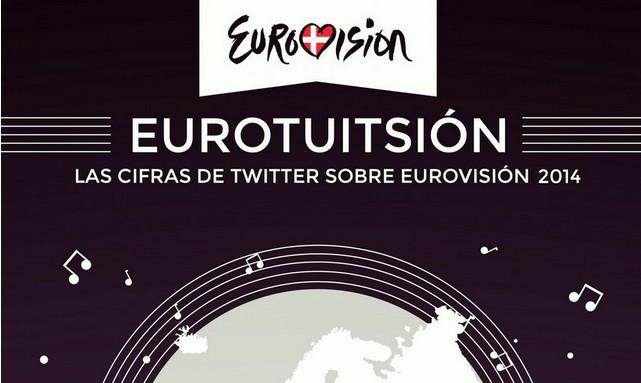 twitter-eurovision-2014