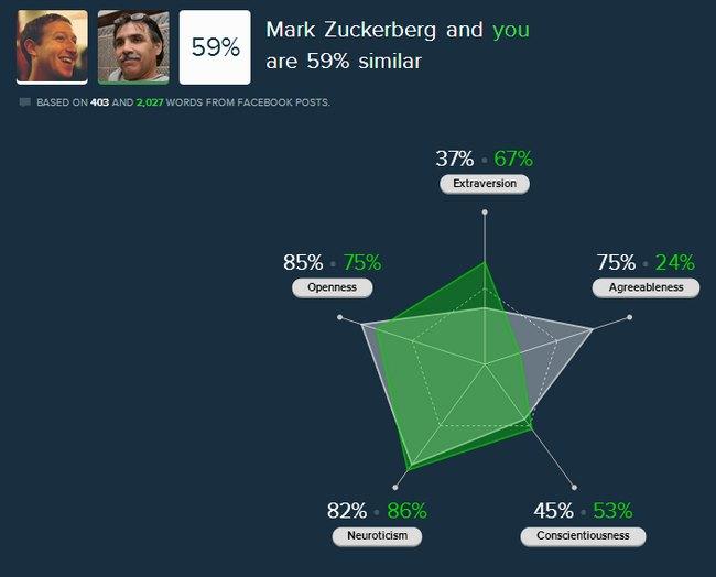 five-labs-facebook-comparacion
