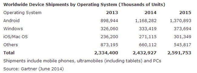 gartner-pc-tablets-mobile-shipments-by-os
