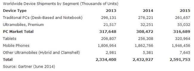 gartner-pc-tablets-mobile-shipments