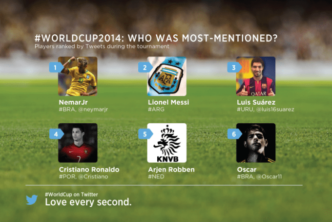 wcplayerstotal_Most_mentions