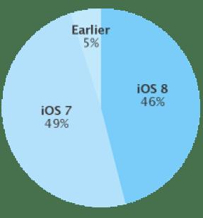 chart-9-21-14-ios-adoption-apple-itunes