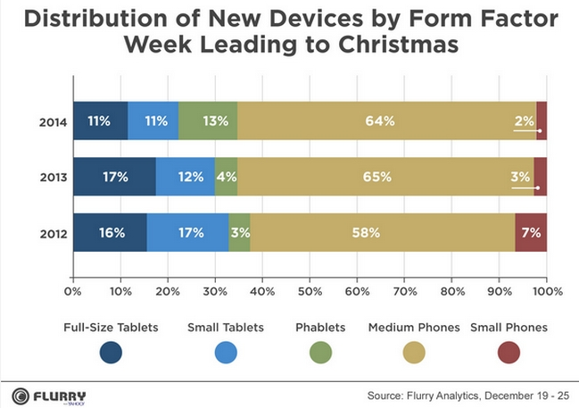 activations-by-form-factor-flurry-2014