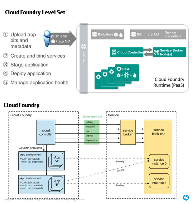 cloud-foundry-hphelion