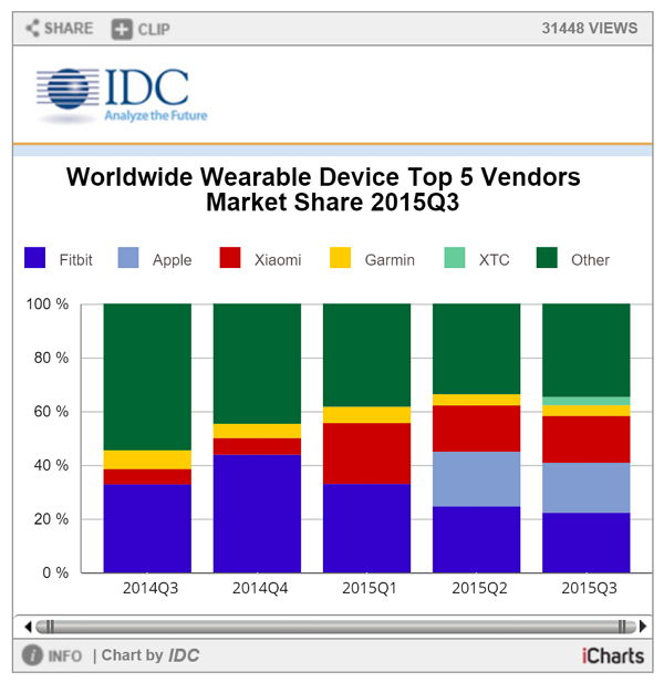 worldwide-wearables device top vendors q3 2015