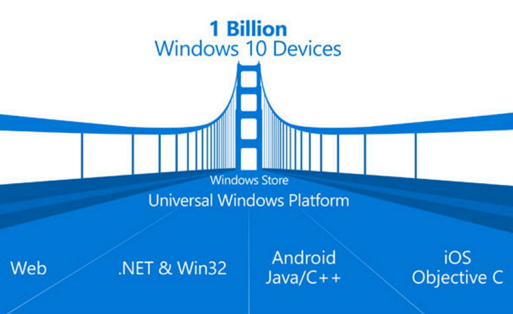 Microsoft abandona el proyecto Astoria para portar apps Android a Windows 10 Mobile