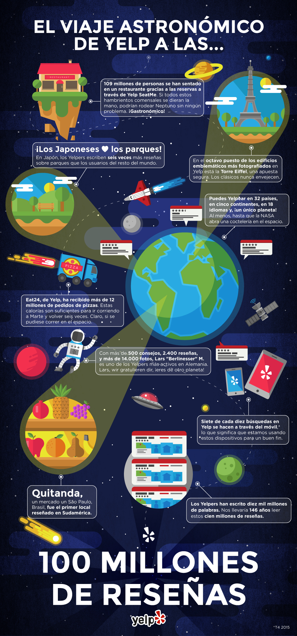 160315_El astronómico viaje de Yelp a las 100 millones de reseñas