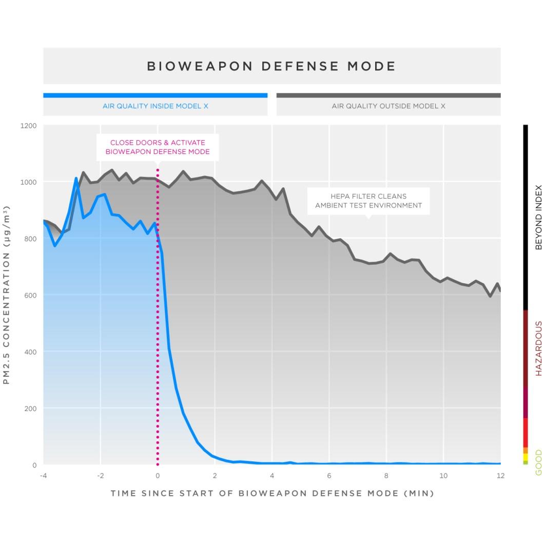 tesla-motors-biohazard-line-graph-2x