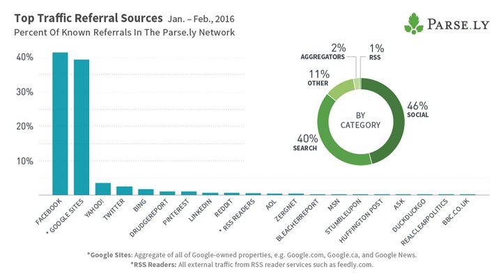 top-traffic-referral-sources-jan-feb-2016