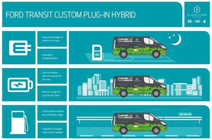 Ford Custom Transit Híbrida