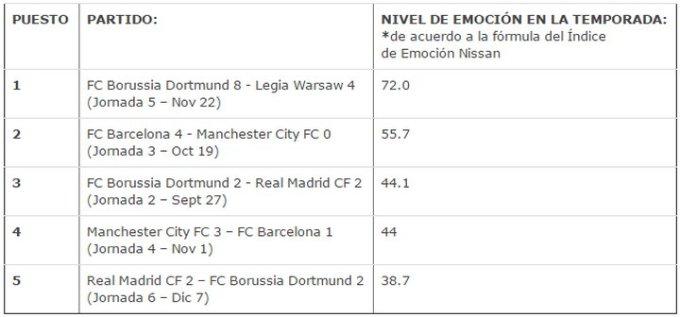 Nissan Excitement Index - UEFA Champions League - Partidos