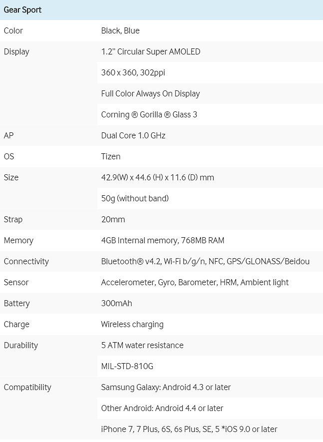 Samsung Gear Sport - Especificaciones