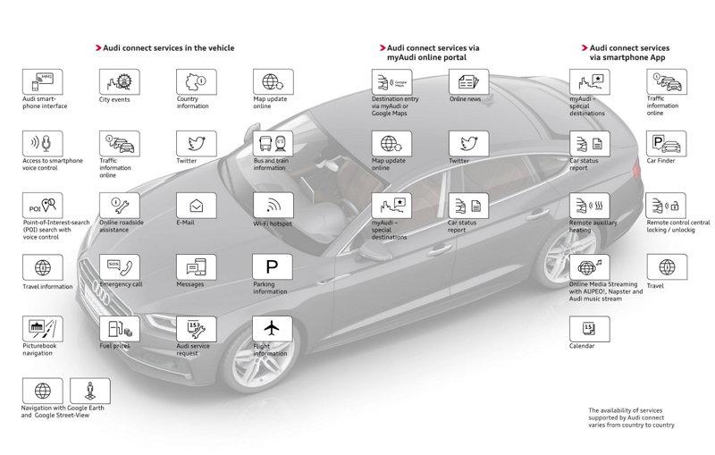 Audi - Sistemas del Vehículo