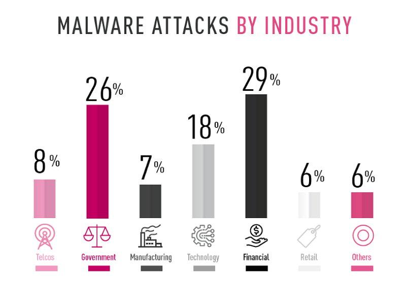 Ataques a organizaciones vía dispositivos móviles por industria