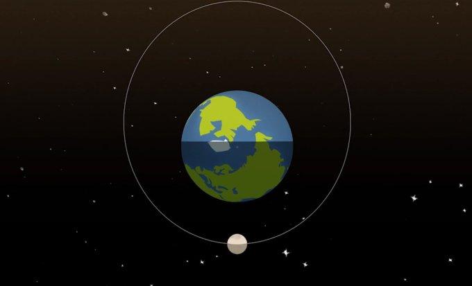 Luna - Tierra - Perigeo