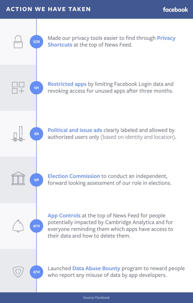 Facebook - Medidas Contra el Uso Indebido de Datos