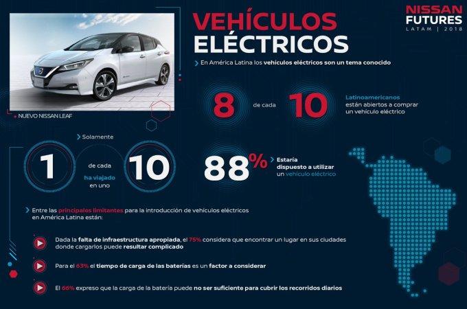 Nissan América Latina - Estudio - Vehículos Eléctricos