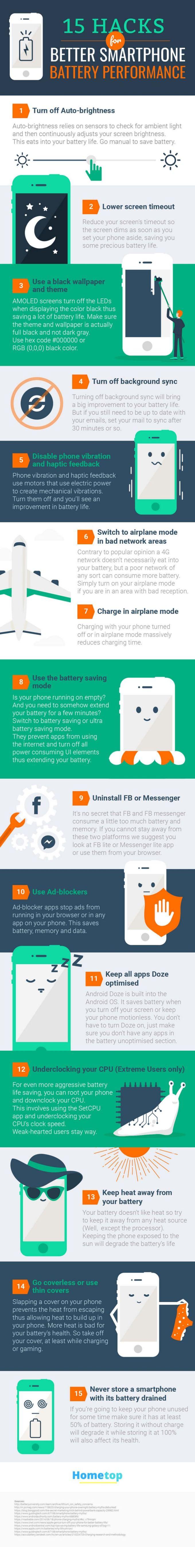 15 Hacks para mejorar el Rendimiento de la Batería del Móvil