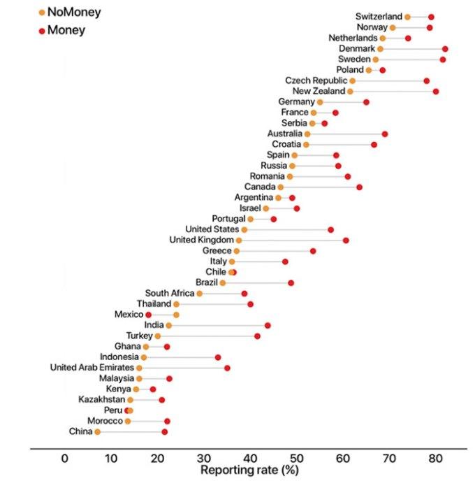 Science - Estudio Billeteras Perdidas