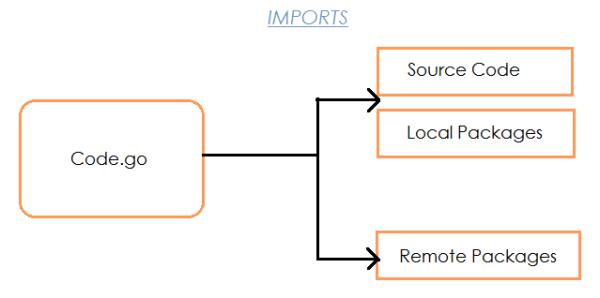 Go Programming Language - import