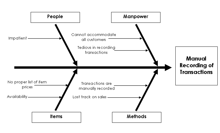 read more - Fishbone Model Template