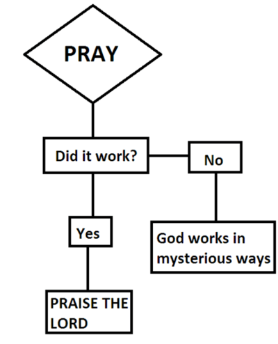"""""""PRAY -> Did it work? -> No. -> God works in mysterious ways. Yes -> Praise the Lord"""""""