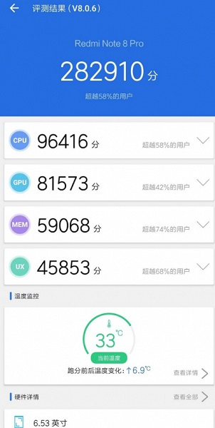 9c0e22933d490dd4110a6cc6eac1702b - The Power of MediaTek: Redmi Note 8 Pro earns nearly 300,000 points in AnTuTu