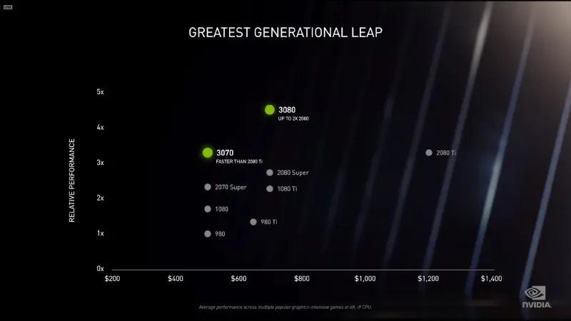 31 【自作PC】NVIDIAがGPU発表 RTX3060/2070/3080 価格はRTX3070 ¥79,980($499)など