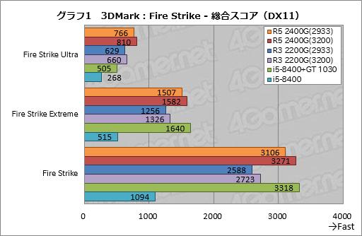 L5fINGh 【PC】AMD、社畜PC向けRyzenを一般販売すると発表、GPU暴騰しているためオンボード需要が高まる