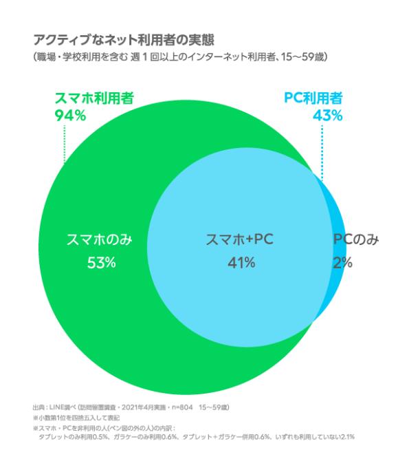 main01-579x683 【悲報】日本人の過半数、パソコンを使っていなかった