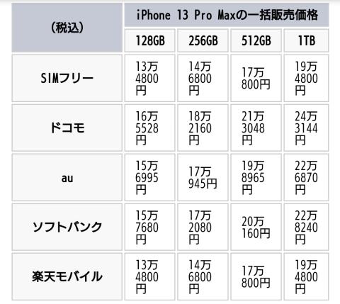 ObWJ1kN-480x429 【悲報】ドコモさん、iPhone13 Proが他より4万円以上も高い【錬金術】