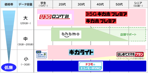 07_00-1-480x239 【速報】ドコモ「エコノミー」詳細発表 全国のドコモショップでMVNO契約可能 OCNなど