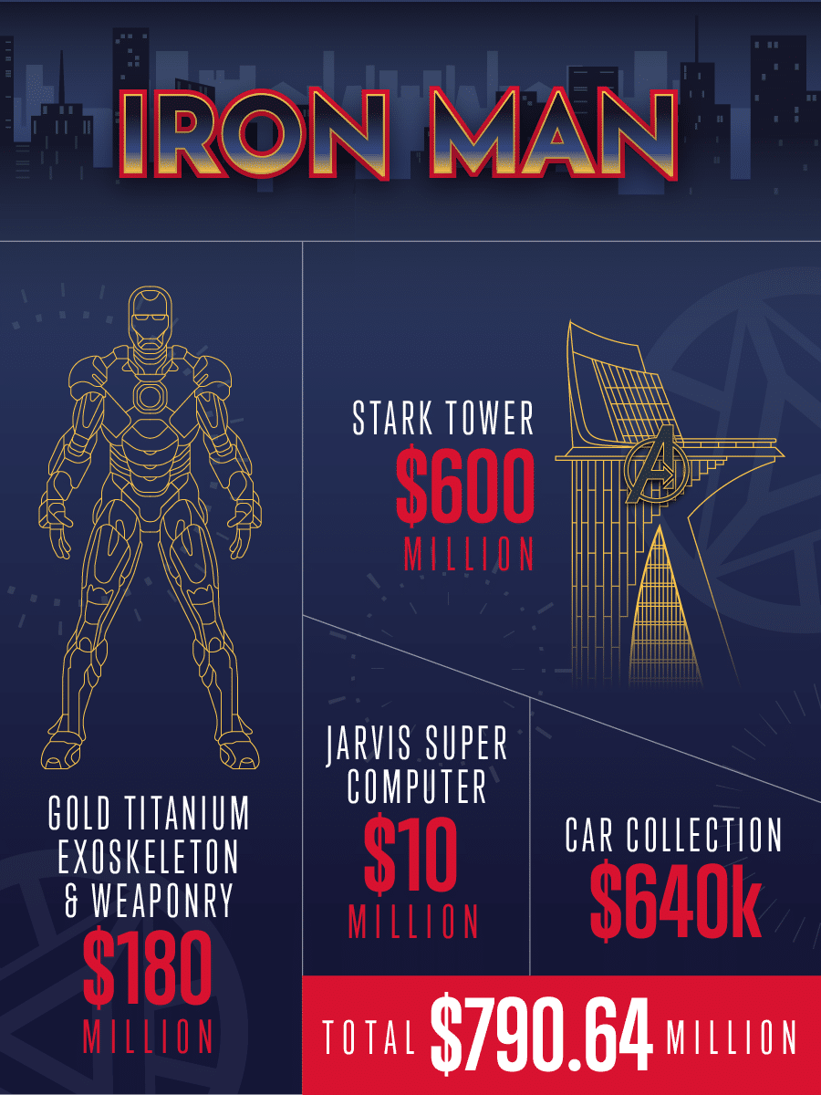 How Much Would It Cost To Be a Superhero or a Super Villain