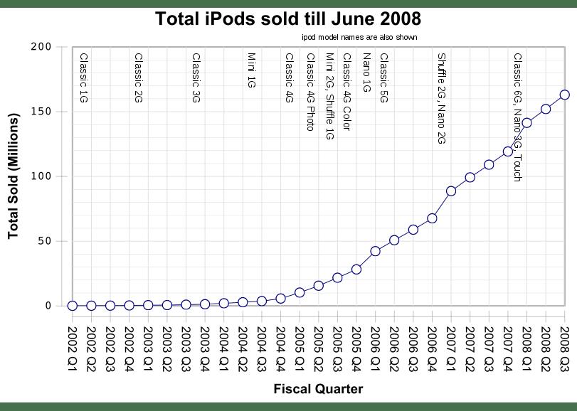 Total iPods Sold till June 2008
